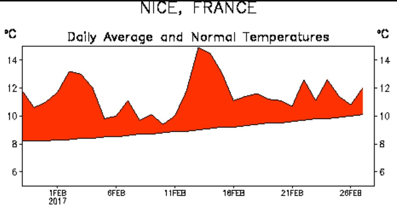Température journalière et normale de saison