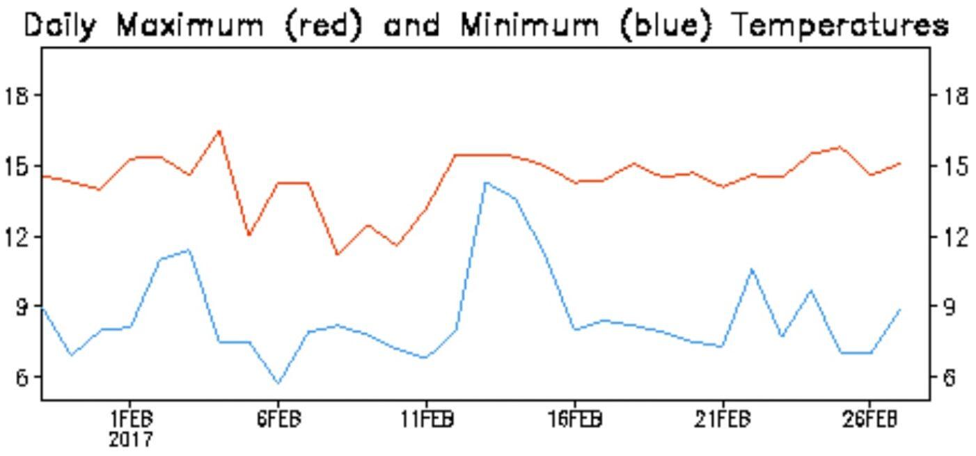 Températures journalière maximal (rouge) et minimale (bleue)