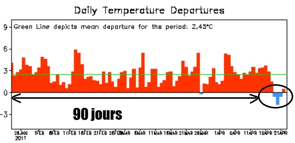Relevé de la moyenne des températures horaires sur l'aéroport de Nice via NCEP