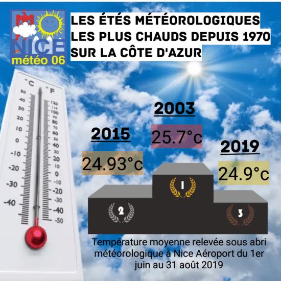 Comparatif des étés les plus chauds sur Nice en analysant la température moyenne sur l'été météorologique.